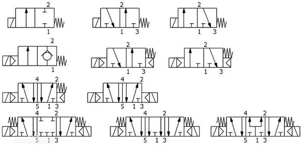 各种电磁阀化身为各自相应的气动符号出现在图纸上图片