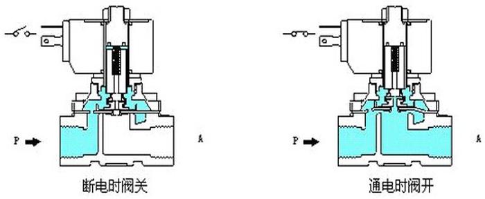 先导式电磁阀工作原理:通电时图片