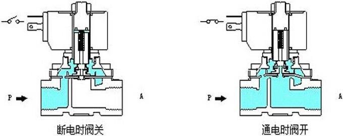直动式,分步直动式,先导式),而从阀瓣结构和材料上的不同与原理上的图片