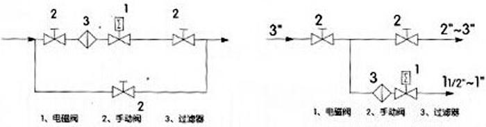 产品概述: zcm煤气电磁阀系列产品适用于天然气,煤气,液化气等燃气