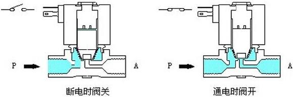 直动式电磁阀工作原理图片