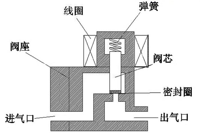 如下图: 它由阀座,电磁组件,阀芯,弹簧及密封结构等部件组成,动铁芯图片