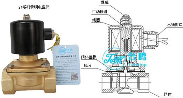 2W系列电磁阀阀体采用锻压成型,内件不锈钢制作,用于管路中对液体,气体介质通断的自动控制。两口两位直动式电磁阀,断电打开,通电关闭阀体材质为铜,最大耐压使作压力:16kgf/cm2环境温度:0~65产品系列化生产,体积小,流量大,适用范围广按阀上所表流向箭头,可任意安装;为增强使用寿命,最好线圈向上,水平安装