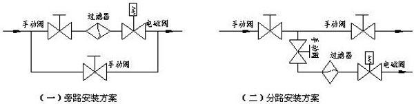 asco电磁阀电磁阀安装维护基本操作示意图-资料下载图片