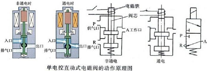 B:双线圈二位三通电磁阀结构图  二位三通电磁阀工作原理: 一进一出:常闭式(TM2/3)---当电磁阀线圈通电时,接口2通向接口1,接口3关闭; 当电磁阀线圈断电时,接口2关闭,接口1通向接口3; 常开式(TM2/3K)--当电磁阀线圈断电时,接口3通向接口1,接口2关闭; 当电磁阀线圈通电时,接口3关闭,接口1通向接口2; 一进二出:(TM2/31) 当电磁阀线圈通电时,出介质端(2)第一路打开,第二路(3)关闭; 当电磁阀线圈断电时,出介质端第一路(2)关闭,第二路(3)打开; 二进一出:(TM2