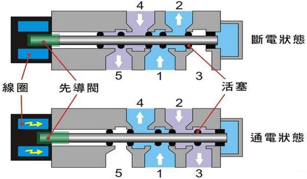气动电磁阀工作原理