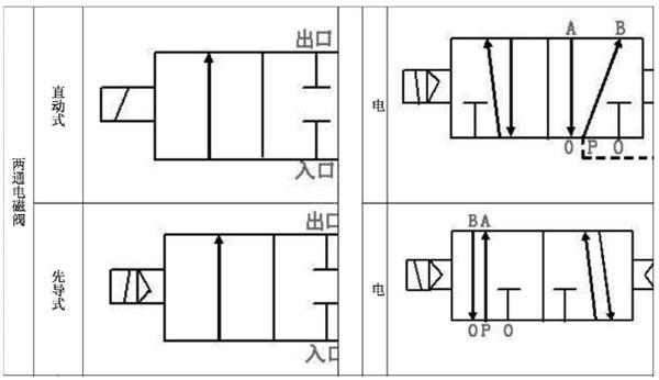 起始状态,1,2进气;4,5排气;线圈通电时,静铁芯产生电磁力,使先导阀图片