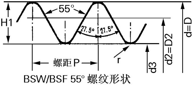 英制螺纹规格表,标准,对照表