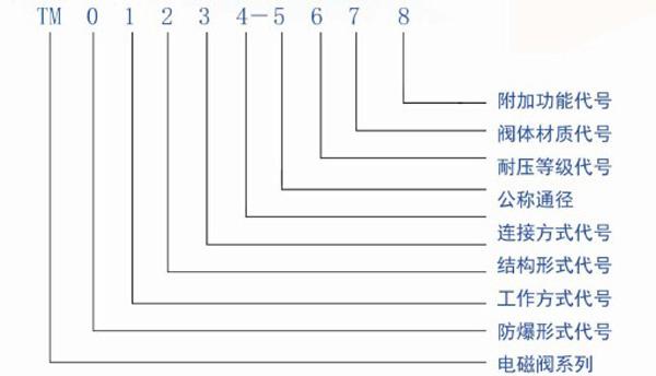 电磁阀型号编制方法