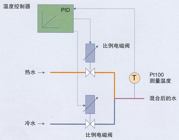 通过控制两个比例电磁阀