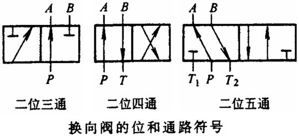 二位四通电磁换向阀符号工作原理图片