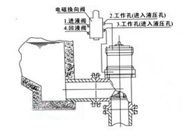 改变油液流动方向,从而变换三位四通电磁换向阀的工作原理图.图片