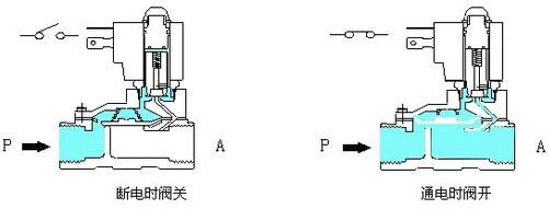 先导膜片电磁阀结构,直动活塞式电磁阀结构,分步直动活塞电磁阀结构