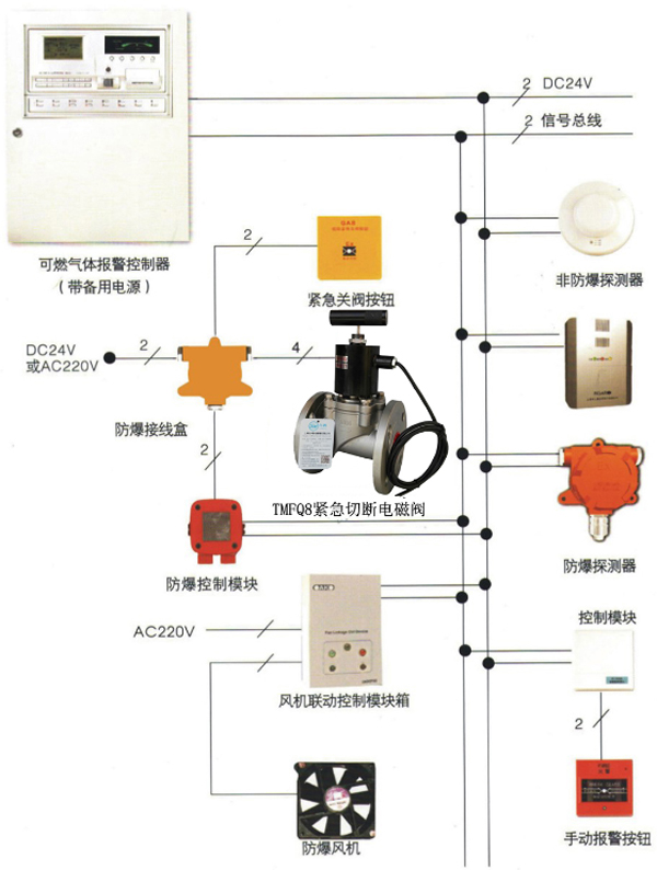 报警器报警同时联动系统给燃气紧急切断阀通电